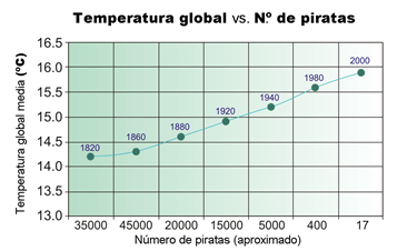 Temperatura global vs. Número de Piratas